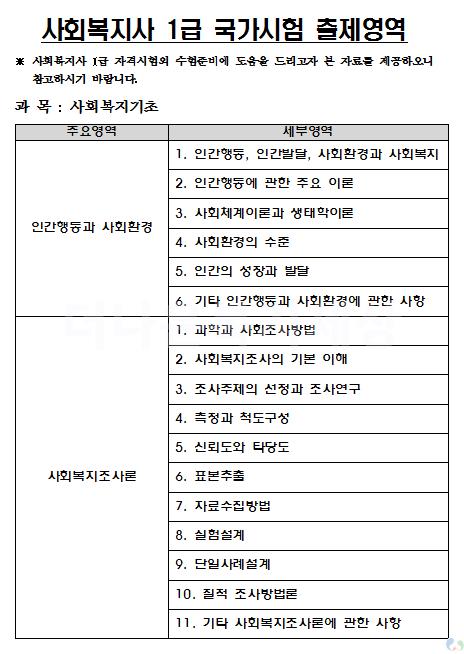 사회복지사 1급 출제영역(경향)_사회복지사1급자격증시험출제영역및경향_1