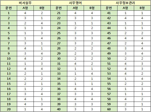 2016년 2회 비서 3급 가답안 (A형, B형)