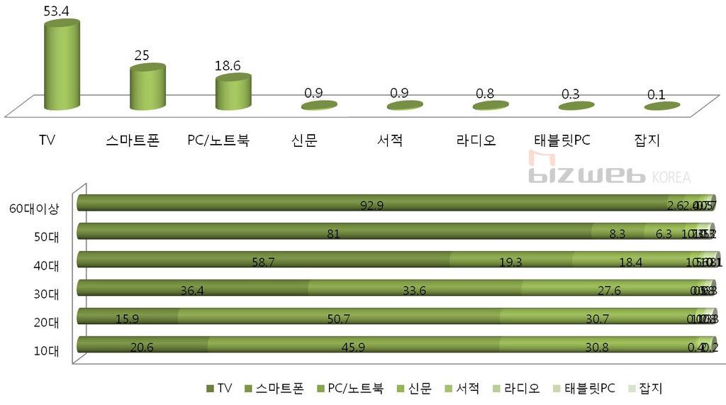 2012년 미디어 이용현황