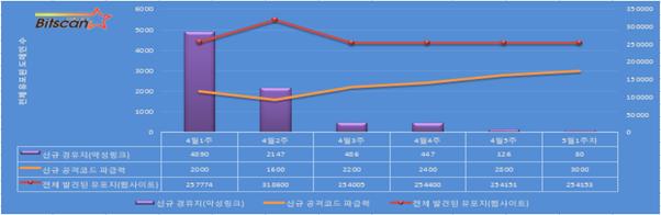 [빛스캔]한국 인터넷 위협 요약- 5월 1주차
