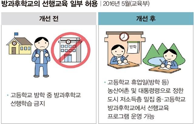 농어촌 중·고교 방과후학교 선행교육