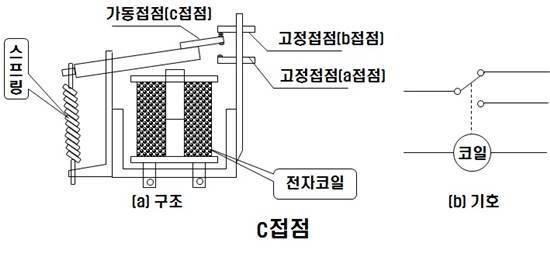 PLC C접점 a구조와 b구조