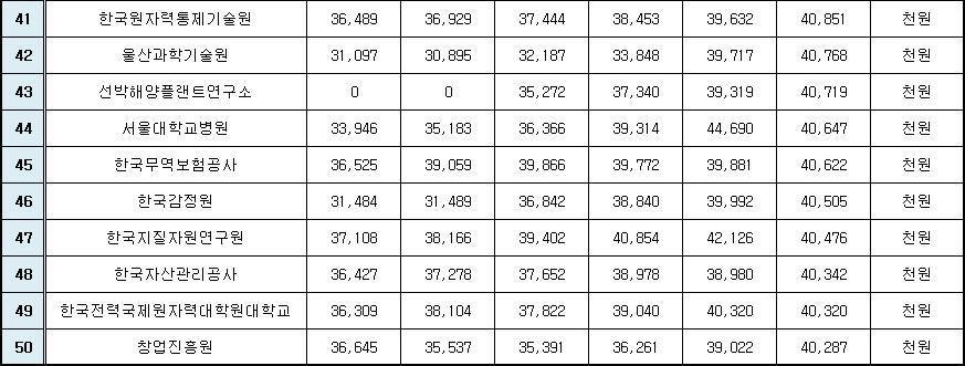 2017 신입사원 초임 41위 ~50위