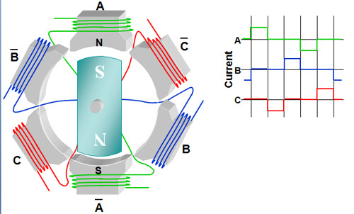 BlogTypeView additionally 2014 10 07 besides In Order To Understand Bldc Motors And Their Working Principle I Read A Lot On also 3 Phase Brushless Dc Motor Block Diagram together with 2016 06 01 archive. on brushed vs brushless motor diagram