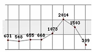 방문자 그래프