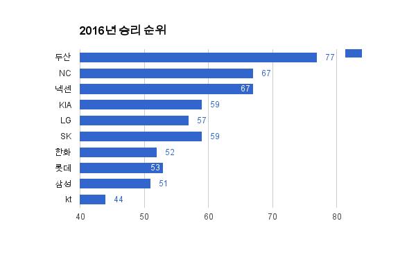 [미리보는 가을야구]2016 프로야구 팀별 수비력 데이터 분석(두산,삼성,엘지,기아,한화,넥센,nc,kt,롯데,sk)