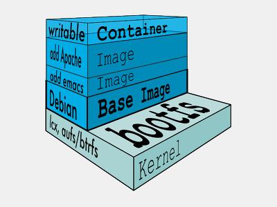 Figura 4 - Capas de Imágenes