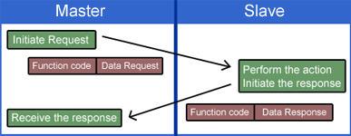 다이어그램 - Modbus ASCII와 RTU의 차이
