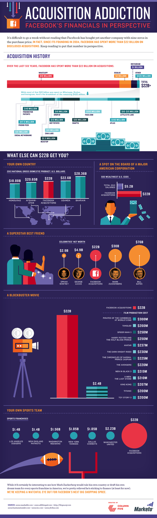 Facebook Acquisition Addiction Infographic