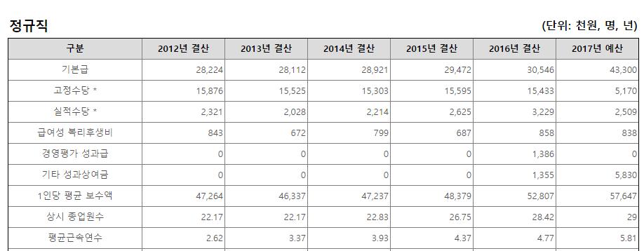 (사)남북교류협력지원협회 평균보수액