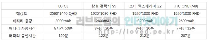 G3 스펙, 갤럭시S5 스펙, 엑스페리아 Z2 스펙, HTC ONE 스펙