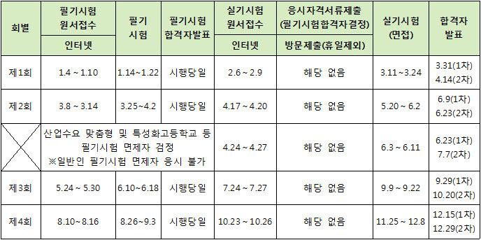 2017년도 한국산업인력공단 시행 기능사 등급 국가기술자격 시험 일정