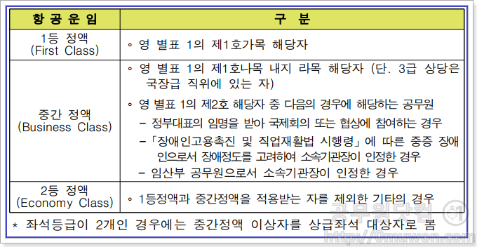 근무지 외 국내출장 항공운임 구분