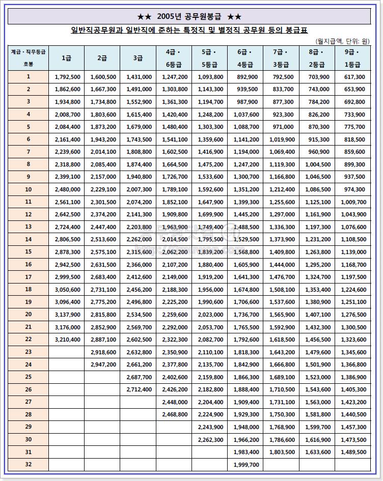2005 공무원 봉급표