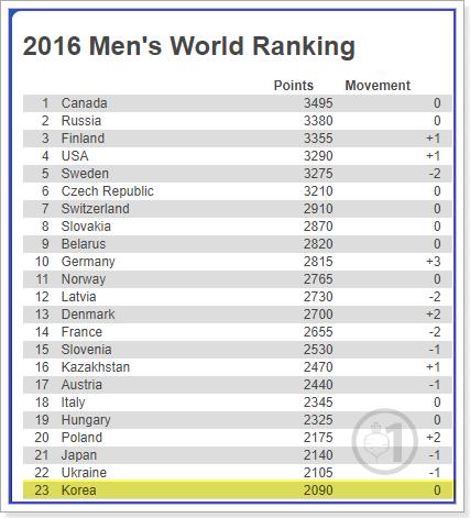 남자아이스하키 2016년 IIHF 랭킹