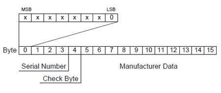 NDEF NFC 블록 구조체