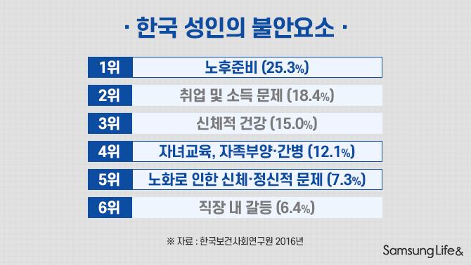 한국 성인의 불안요소