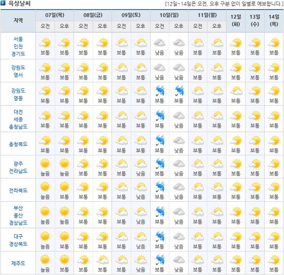 2018년 6월 4일 ~ 6월 14일 단기, 중기 예보 및 주간 날씨