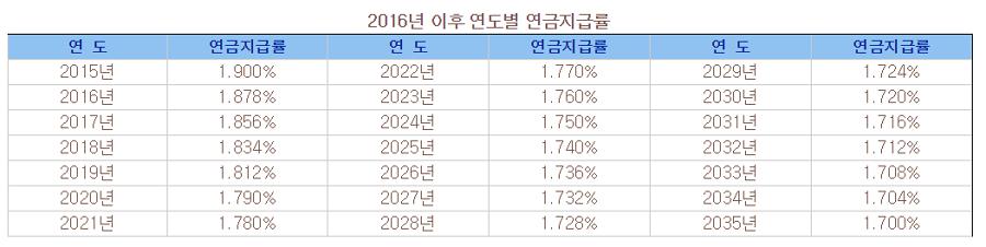 2016년 이후 연도별 연급지급률