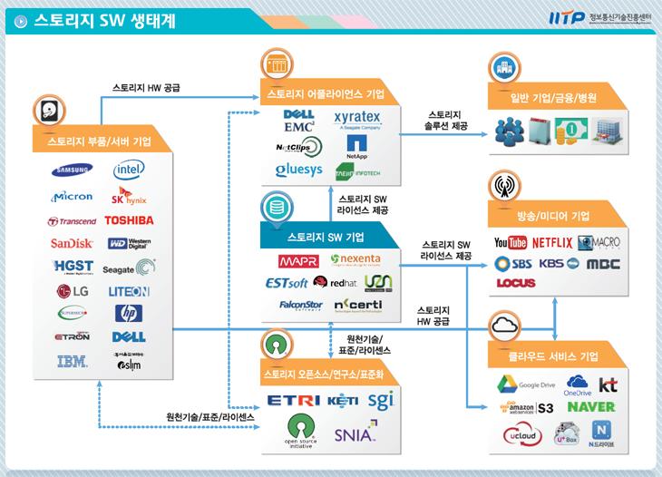 소프트웨어 콘서트 2017 글로벌 상용SW 백서 발표회